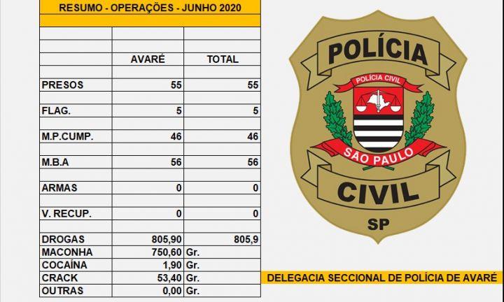 Polícia Civil divulga resultado das operações de junho