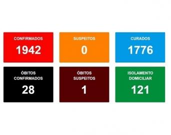 Sobe para 28 o número de mortes por Covid em Avaré